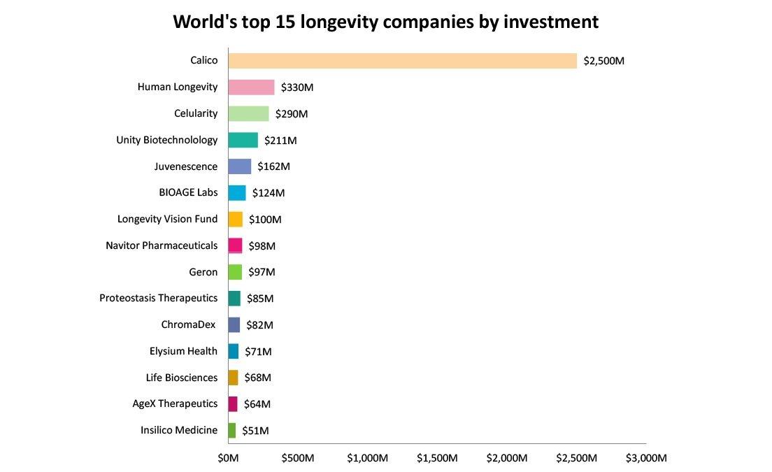 Longevity investment graph